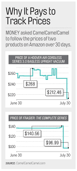 Dynamic Pricing: How To Beat Back Price Bots And Get The Best Deal ... Colorful Business Wordpress Themes Wp Dev Shed Pottery Barn Adeline Crystal Round Chandelier Ebay Extra Savings From Kids Use Code To Save 20 Women In Architecture Aia Charlotte 82 Off Wood Framed Mirror Decor Buy More Sale Up To 25 Off Fniture Home Facebook Simple And Inexpensive Prepper Projects Feet First Baby Coupon Code 40 Off Hobby Lobby Paint Landing Pottery Barn Kids Design Your Own Room 8 Best Room Favorite Nike Cyber Monday Ad Page 1 Picturesque Lyft Coupon