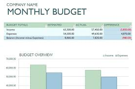 Simple Financial Budget Template Personal Monthly New Design Home Is