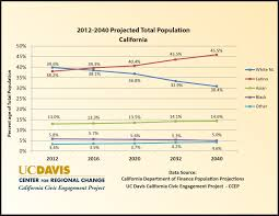 Chart 2012 2040 Projected Total Population For California