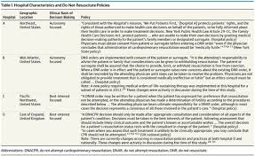 Hospital Characteristics And Do Not Resuscitate Policies