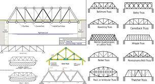 104 Bowstring Truss Design Warren Howe And Pratt Bridge Howe Vs Pratt