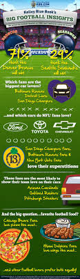 40 Best Car Infographics Images On Pinterest | Cars, Muscle Cars And ...