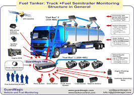 Road Fuel Tanker Monitoring 71 Best Game Truck Business Images On Pinterest Truck Trucks Garbage And Different Types Of Dumpsters On A White Of 3 Youtube Vector Isometric Transport Stock Image 23804891 Truckingnzcom Car Seamless Pattern Royalty Free Cliparts Silhouette Set Download Pickup Types Mplate Drawing Transportation Means Truk Bus Motorcycle With Bus Tire By Vehicle Wheel City Waste Recycling Concept With Fire Vehicles Emergency The Kids