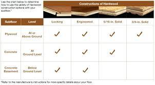 Engineered Hardwood Thickness Wood Flooring Solid Bruce Veneer
