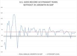 Bea National Economic Accounts Bureau Of U S Has Record 10th Year Without 3 Growth In
