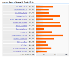 Entry Level Help Desk Jobs Salary by What Is Holistic Nursing Jobs Practice Care Association