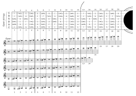 Zero Smashing Pumpkins Tab by Guitar Tablature And Standard Notation Wikibooks Open Books For