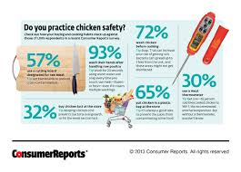 Consumer Reports Kitchen Faucets 2013 by Dangerous Contaminated Chicken Consumer Reports