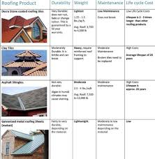 Decra Villa Tile Estimating Sheet by 35 Best Tropical Roof Images On Pinterest Architecture Bamboo