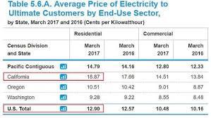 community choice energy myths debunked sdg e misdirection exposed
