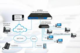 Asterisk PBX And Reliable IP PBX From AstraQom Egypt