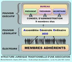 bureau des associations membre du bureau d une association