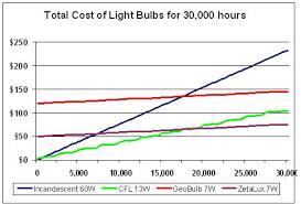 energy boomer review 7 watt zetalux led light bulb