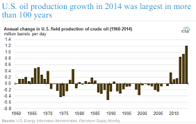 US Oil Production Jpeg