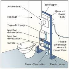 info brico installer un wc suspendu avec bâti fixé au sol les
