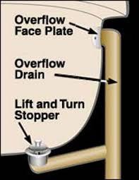 Bathtub Trip Lever Cover by Repair A Tub Drain