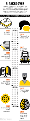 You Will Lose Your Job To A Robot—and Sooner Than You Think – Mother ... Worst Job In Nascar Driving Team Hauler Sporting News How Much Do Truck Drivers Make By State Does A Driver Get Paid Per Mile Best 2018 Top 5 Causes Of Accidents And To Avoid One Infographic The Real Cost Trucking Operating A Commercial To 500 Year For Uber Lyft Sidecar American Simulator Association Owner Operators Launches New Site Shares Ready You Money Intertional Tandem Axle Dump Youtube Cdl License Program Pa Douglas Education Salary Hour Uk
