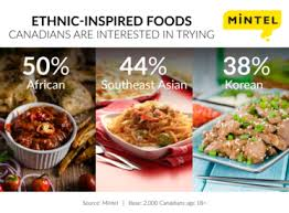 cuisine canada 3 4 of canadians like experiencing cultures through food