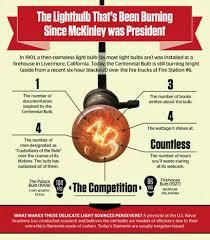 Longest Burning Light Bulb  spydersden