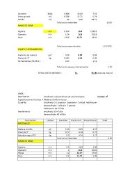Analisis de costos unitarios columnas muros encofrados y desencofrau2026