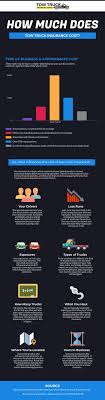 100 How Much Do Tow Trucks Cost Much Does Tow Truck Insurance Cost Latest Infographics