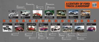 100 History Of Trucks Ford Celebrates 100 Years Of Truck From 1917 Model TT To