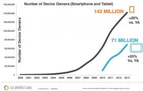 67 Mobile Facts To Develop Your 2014 Bud Heidi Cohen