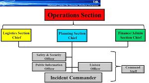 National Incident Management System NIMS ppt video online
