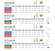 led pin l pricelist philippines shipping nationwide