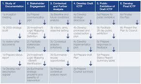 Integrated Comprehensive Transport Plan
