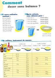 mesure cuisine sans balance astuce pour mesurer sans balance trucs et conseils écolos