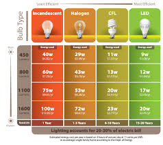 information on cfl led light bulbs city of glendale ca
