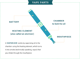 Guide To Vaping CBD Oil: How To Vape, Equipment, & Health ... Ikos Ecigarette Vape Store Wordpress Theme Mambo Italiano Coupons Mundelein Oroweat Bread Coupon Target Online Codes January 2018 Freebies Why Is The Cdc Lying About Ecigarettes What Is Vaping Ultimate Guide And Infographic Local Vape Discount Code Hobby Lobby Open On Thanksgiving Element Coupon Code Alert 10 Off All Vaporesso How To Switch Ejuice Flavors Without The Bad Taste Veppo Blog A Youtube Introduction