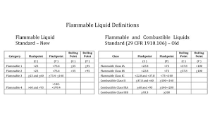 Flammable Liquid Storage Cabinet Requirements by How Ghs Impacts The Storage U0026 Handling Of Flammable Liquids 2013