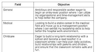 Example Of Career Objective For Resume Samples Entry Level Best Objectives Examples Resumes Mba Student