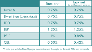 taux de l épargne réglementée au 1er août 2017