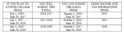 Fafsa Help Desk Number by Apply For Financial Aid