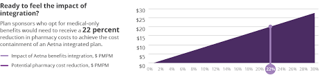 aetna pharmacy management help desk aetna study integrated pharmacy benefits leads to lower costs fo