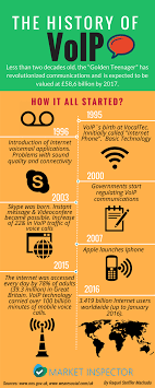 The History Of VoIP Phone Systems | Market-Inspector Networking Advantages And Disadvantages Youtube The History Of Voip Phone Systems Marketinspector Ppt Voip Werpoint Presentation Id70956 Wired Wireless Networks Ppt Download Ntrust Onpoint Computer Solutions Advantages Securelink Intertional Pty Ltd Pay To Get World Literature Resume Best Thesis Proposal Caspro Controlling Telecommunication Costs With Call Accounting How Set Up Your Own System At Home Ars Technica Telephony Dalton Net Service Apo Km Tools Techniques