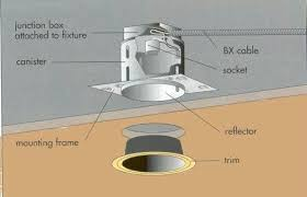 replace can light with pendant runsafe