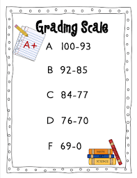 Lovely College Letter Grade Scale for Your What Letter Grade is A