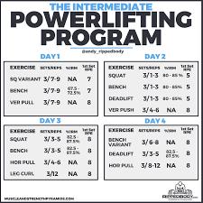 The Intermediate Powerlifting Program RippedBodycom