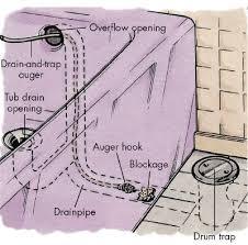 unclog bathtub drain how to clear a clogged drain how to clear a clogged drain