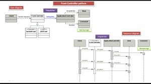 Decorator Pattern Java Pizza by Java Ee Front Controller Design Pattern Class And Sequence Diagram