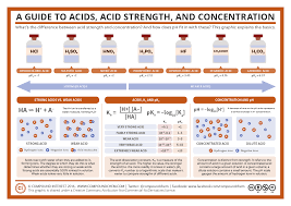 100 Ph Of 1 A Guide To Acids Acid Strength And Concentration