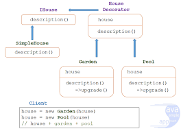 Decorator Pattern In Java Stack Overflow by Decorator Pattern Java 8 100 Images Decorator Pattern So Many