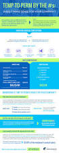 675 3rd Ave New York Ny 10017 by Infographic Temp To Perm By The Numbers Does It Make Sense For