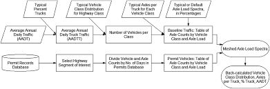 Mapping Overweight Vehicle Permits For Pavement Engineering ... Permit Restrictions High Price A Deterrent For Food Trucks What Is The Average Start Up Cost Truck Business Food Truck Permits And Legality Made Trucks 9th Circuit Settles Mexican Issue British Columbia Temporary Operating Income Tax Filing Orlando Master All India Permit Tourist Vehicle Taxi Sticker India Stock Photo Renewal Of Residence In Snghai Halfpat Wcs Wcspermits Twitter Icc Mc Mx Ff Authority 800 498 9820 Archive Coast 2 Trucking
