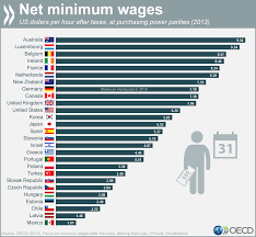 The Minimum Wage In Lebanon Compared To Others From Around The World ... Performancebased Pay Part 1 The Science Of Scoring Drivers Punjabi Truck Driver Salary In Canada And America Punajbi Truck Labor Paradox As Trump Fights For Jobs The Trucking Industry Wage Difference Illinois Is A Hub For Whitecollar Jobs But Blue Crete Carrier Shaffer Raise Pay Business Wire Future Uberatg Medium 23 Best Driver Infographics Images On Pinterest 43 Appreciation Week Alex Brown New York Financial Advisor Center Global Policy Solutions Stick Shift Autonomous Vehicles How Much Money Do Drivers Actually Make