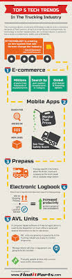 Helpful Trucking Apps Infographic | Logistics & Supply Chain ... Getting Freight Back On Track Mckinsey Company Progressive Truck Driving School Chicago Cdl Traing State Highway Infrastructure And The Trucking Industry Nexttruck Utah Association Utahs Voice In Americas Foodtruck Industry Is Growing Rapidly Despite Study Safety Health Top Concerns Transportation Top Concerns Facing Today Blog Television 416 Pages Trucker Infographic Information Interesting Press Aria Logistics United States Wikipedia Firms Worried Electronic Logging Device Could Hurt